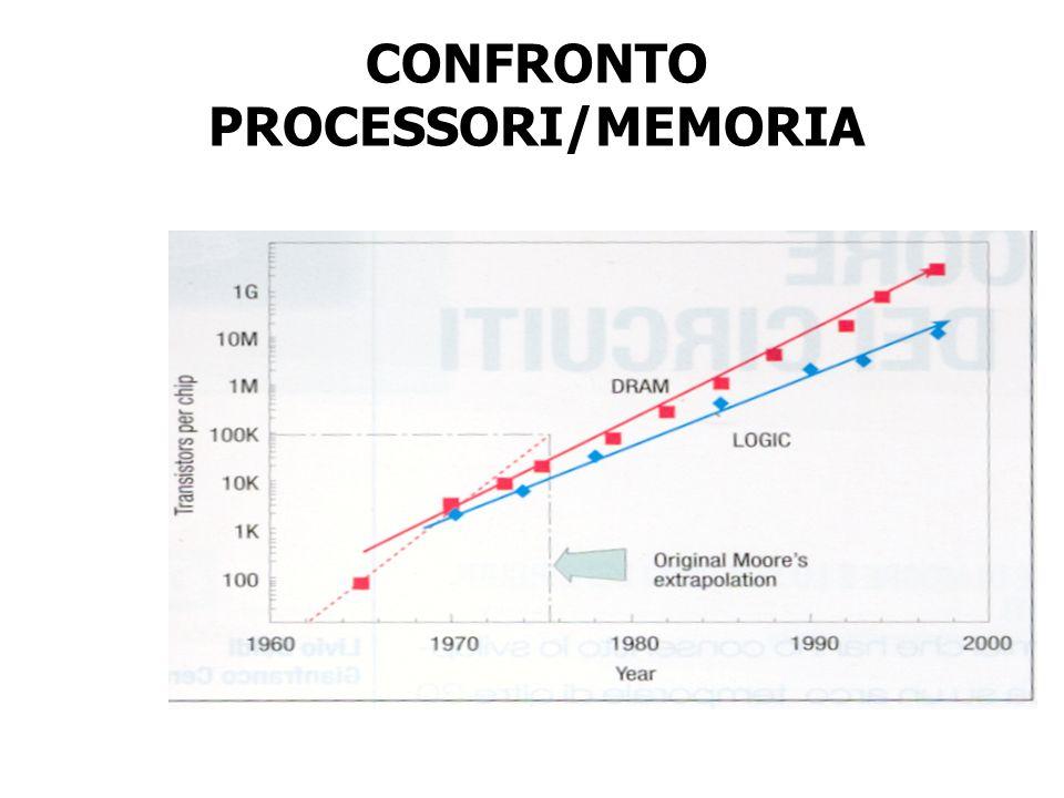 CONFRONTO PROCESSORI/MEMORIA