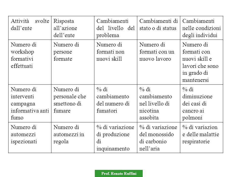 Prof. Renato Ruffini Attività svolte dallente Risposta allazione dellente Cambiamenti del livello del problema Cambiamenti di stato o di status Cambia