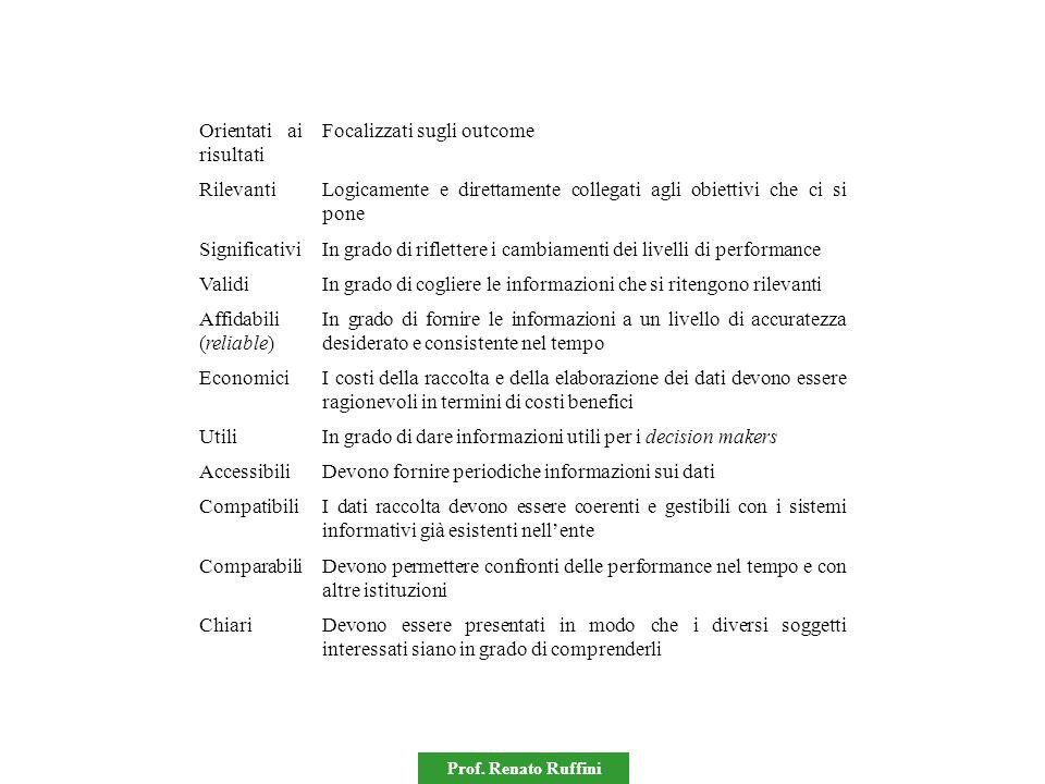 Prof. Renato Ruffini Orientati ai risultati Focalizzati sugli outcome RilevantiLogicamente e direttamente collegati agli obiettivi che ci si pone Sign