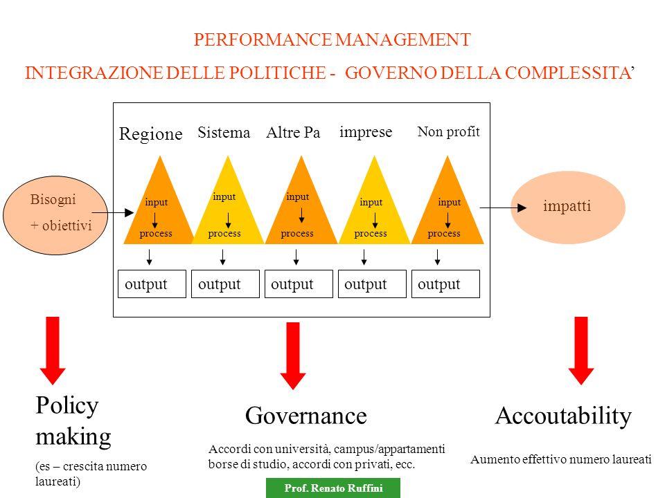 Prof. Renato Ruffini Bisogni + obiettivi output input process input process Policy making (es – crescita numero laureati) Regione SistemaAltre Pa impr