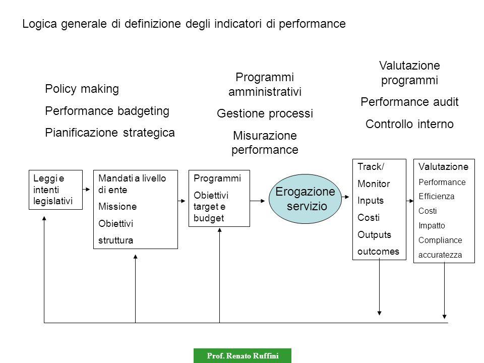 Prof. Renato Ruffini Leggi e intenti legislativi Mandati a livello di ente Missione Obiettivi struttura Programmi Obiettivi target e budget Erogazione