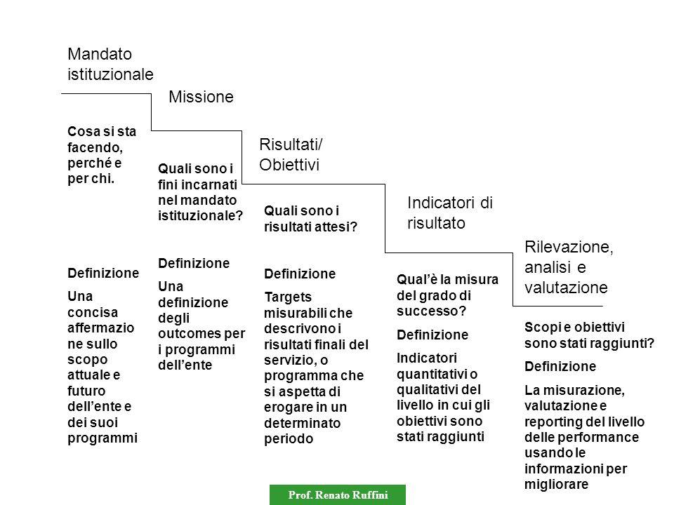 Prof. Renato Ruffini Mandato istituzionale Cosa si sta facendo, perché e per chi. Definizione Una concisa affermazio ne sullo scopo attuale e futuro d