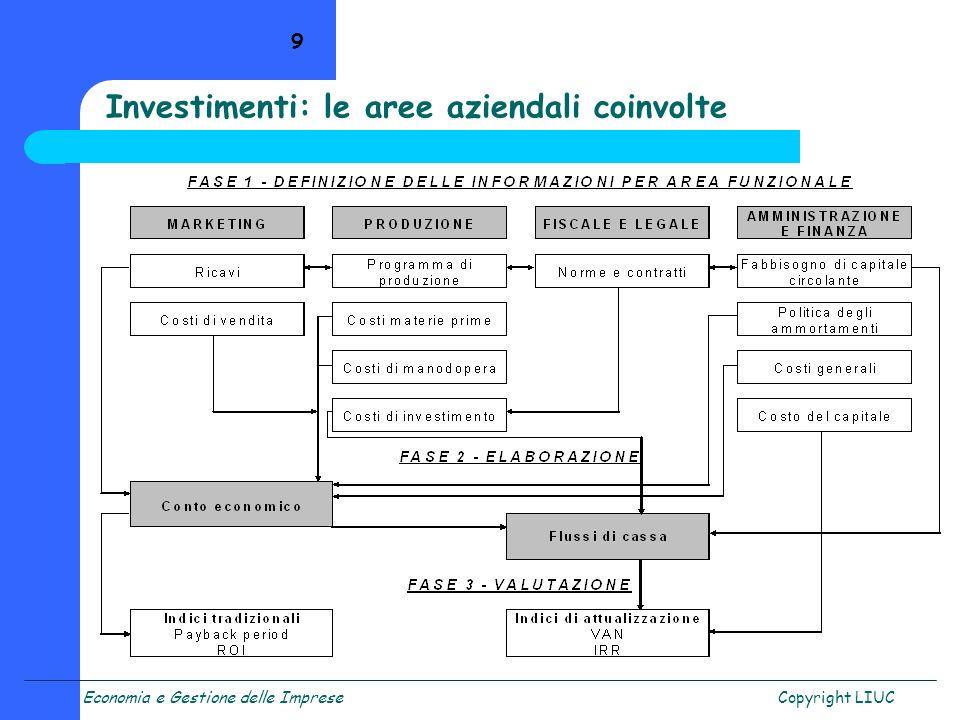 Economia e Gestione delle ImpreseCopyright LIUC 20 R = Flusso di cassa netto / Investimento = (F - I) / I (120 - 100) / 100 = 20% Se considero il valore finanziario del tempo: R = Flusso di cassa attualizzato / Investimento = (F a - I) / I se k = 8%, (111 - 100) / 100 = 11% Un esempio
