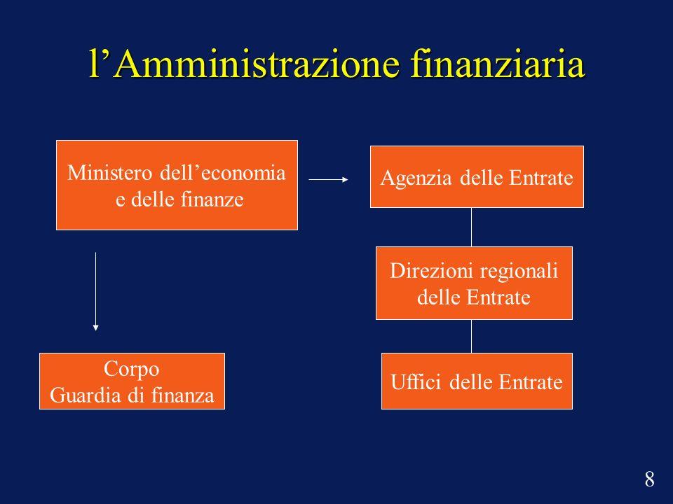lAmministrazione finanziaria 8 Ministero delleconomia e delle finanze Agenzia delle Entrate Direzioni regionali delle Entrate Uffici delle Entrate Corpo Guardia di finanza