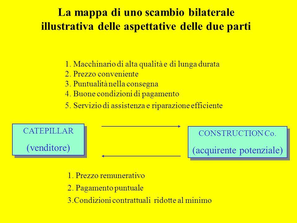 La mappa di uno scambio bilaterale illustrativa delle aspettative delle due parti CATEPILLAR (venditore) CATEPILLAR (venditore) CONSTRUCTION Co. (acqu