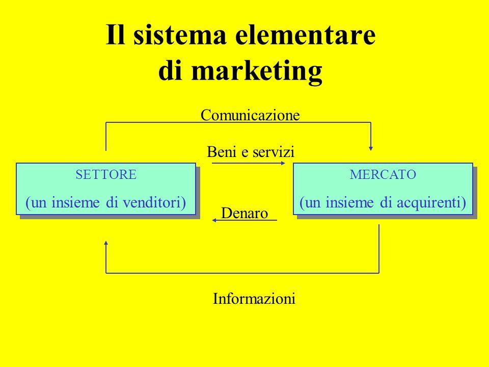 Il sistema elementare di marketing SETTORE (un insieme di venditori) SETTORE (un insieme di venditori) MERCATO (un insieme di acquirenti) MERCATO (un insieme di acquirenti) Beni e servizi Denaro Comunicazione Informazioni