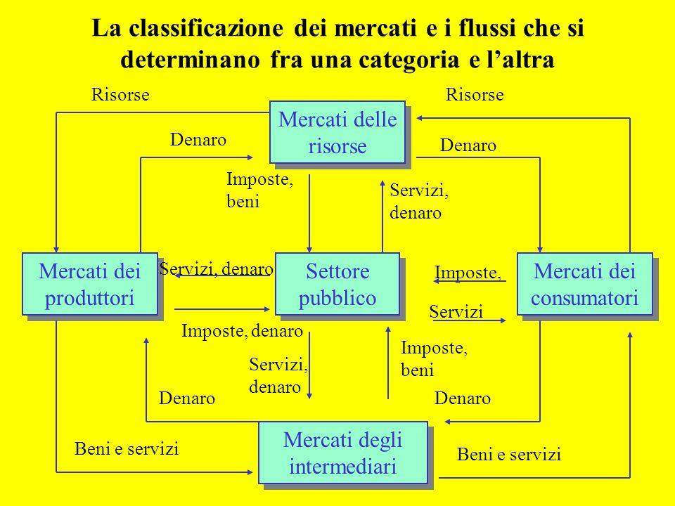 La classificazione dei mercati e i flussi che si determinano fra una categoria e laltra Settore pubblico Mercati delle risorse Mercati dei consumatori