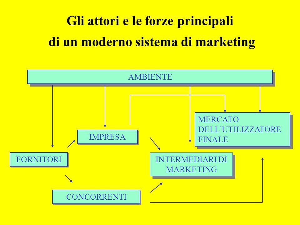 Gli attori e le forze principali di un moderno sistema di marketing AMBIENTE FORNITORI IMPRESA CONCORRENTI INTERMEDIARI DI MARKETING MERCATO DELLUTILIZZATORE FINALE