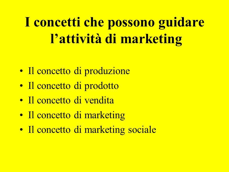 I concetti che possono guidare lattività di marketing Il concetto di produzione Il concetto di prodotto Il concetto di vendita Il concetto di marketing Il concetto di marketing sociale