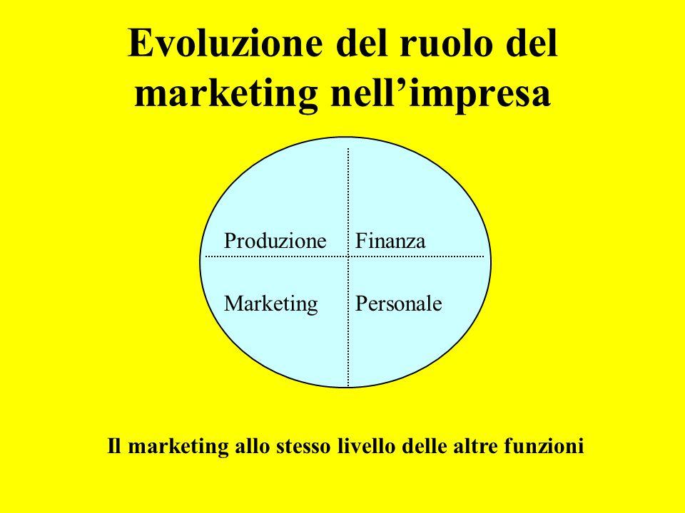 Evoluzione del ruolo del marketing nellimpresa Il marketing allo stesso livello delle altre funzioni ProduzioneFinanza MarketingPersonale