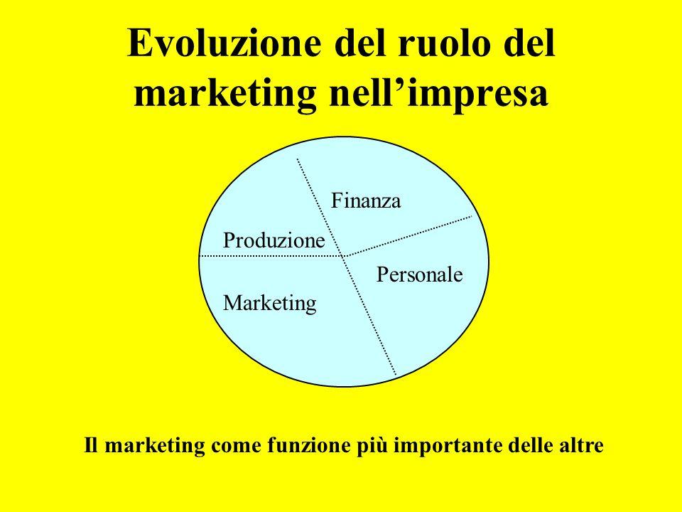 Evoluzione del ruolo del marketing nellimpresa Il marketing come funzione più importante delle altre Produzione Finanza Marketing Personale
