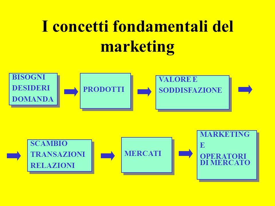 I concetti fondamentali del marketing BISOGNI DESIDERI DOMANDA BISOGNI DESIDERI DOMANDA PRODOTTI VALORE E SODDISFAZIONE VALORE E SODDISFAZIONE SCAMBIO TRANSAZIONI RELAZIONI SCAMBIO TRANSAZIONI RELAZIONI MERCATI MARKETING E OPERATORI DI MERCATO MARKETING E OPERATORI DI MERCATO