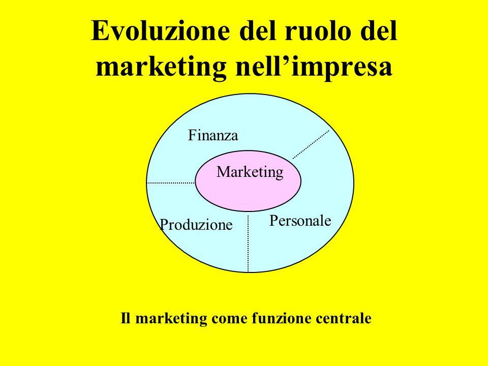 Evoluzione del ruolo del marketing nellimpresa Il marketing come funzione centrale Marketing Produzione Finanza Personale