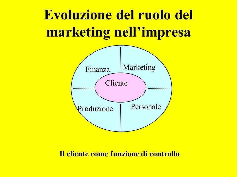 Evoluzione del ruolo del marketing nellimpresa Il cliente come funzione di controllo Cliente Produzione Finanza Personale Marketing