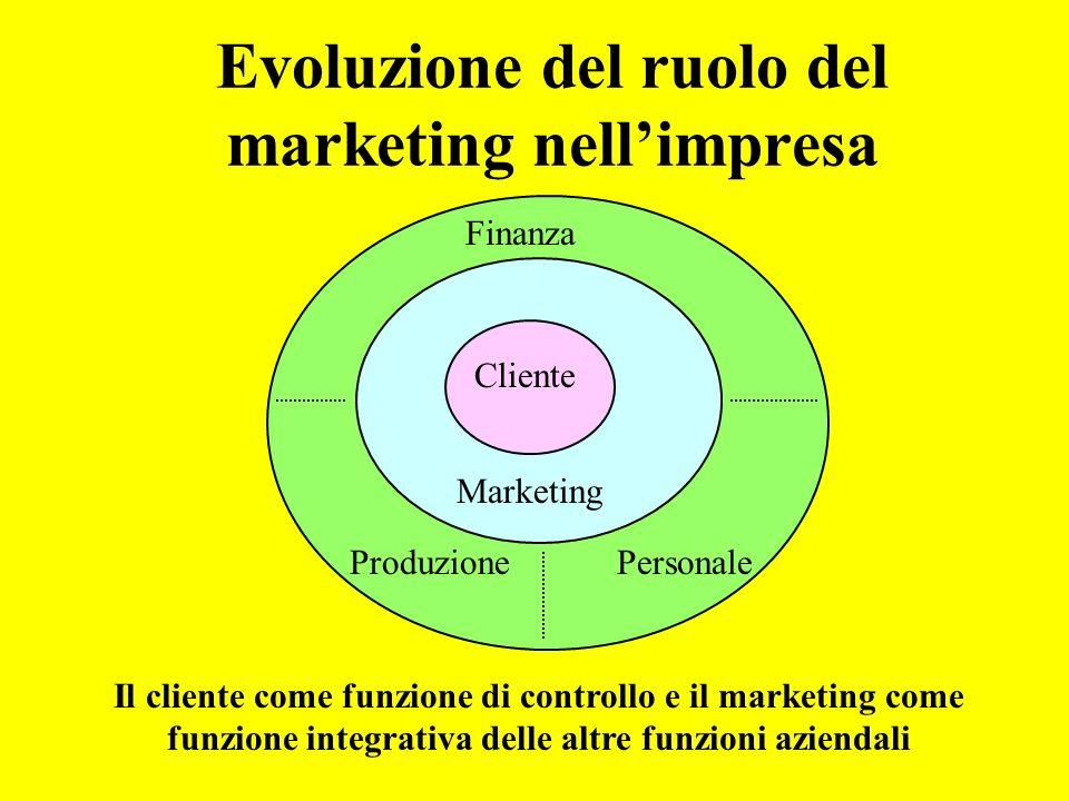 Evoluzione del ruolo del marketing nellimpresa Il cliente come funzione di controllo e il marketing come funzione integrativa delle altre funzioni aziendali Cliente Produzione Finanza Personale Marketing