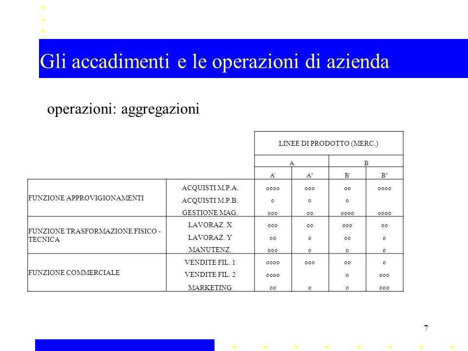 Gli accadimenti e le operazioni di azienda operazioni: aggregazioni LINEE DI PRODOTTO (MERC.) AB A'A