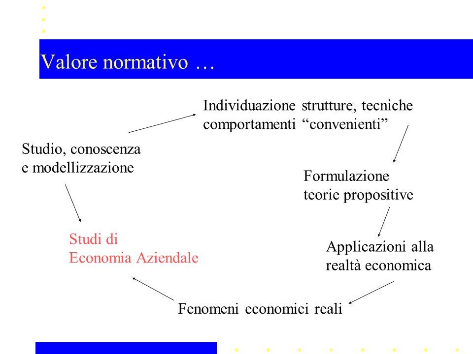 Valore normativo … Studio, conoscenza e modellizzazione Studi di Economia Aziendale Individuazione strutture, tecniche comportamenti convenienti Formulazione teorie propositive Applicazioni alla realtà economica Fenomeni economici reali