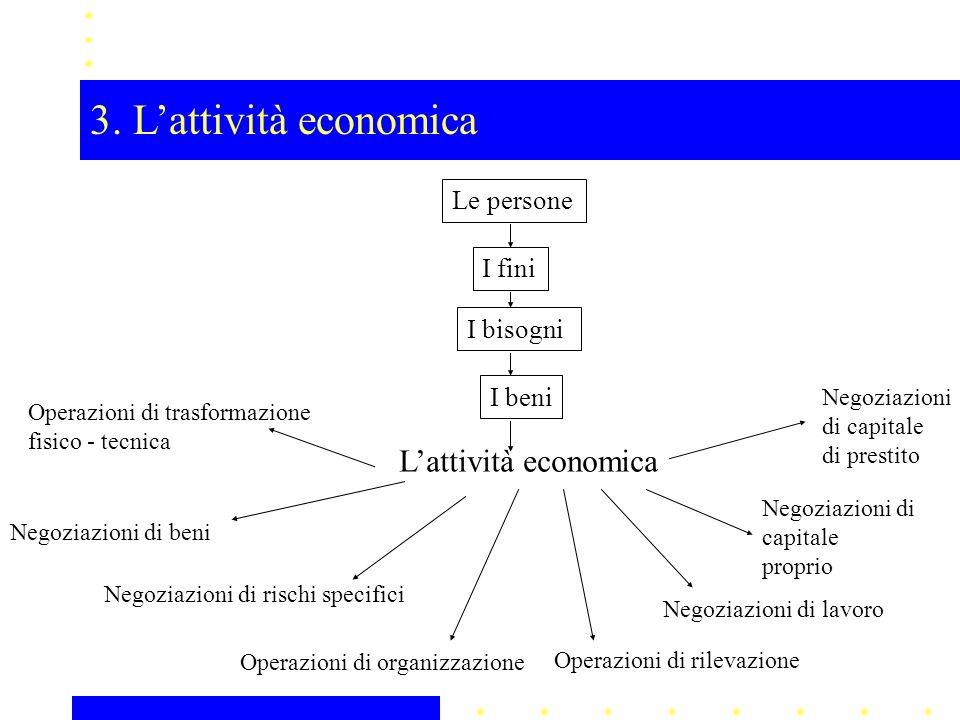 Le persone I fini I bisogni I beni Lattività economica Operazioni di trasformazione fisico - tecnica Negoziazioni di beni Negoziazioni di rischi speci