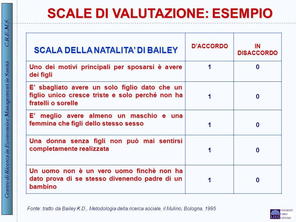 Centro di Ricerca in Economia e Management in Sanità C.R.E.M.S. 71 SCALE DI VALUTAZIONE: ESEMPIO SCALA DELLA NATALITA DI BAILEY DACCORDO IN DISACCORDO
