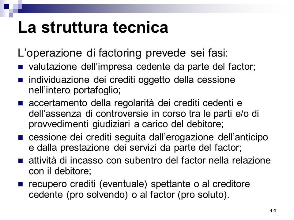 11 La struttura tecnica Loperazione di factoring prevede sei fasi: valutazione dellimpresa cedente da parte del factor; individuazione dei crediti ogg