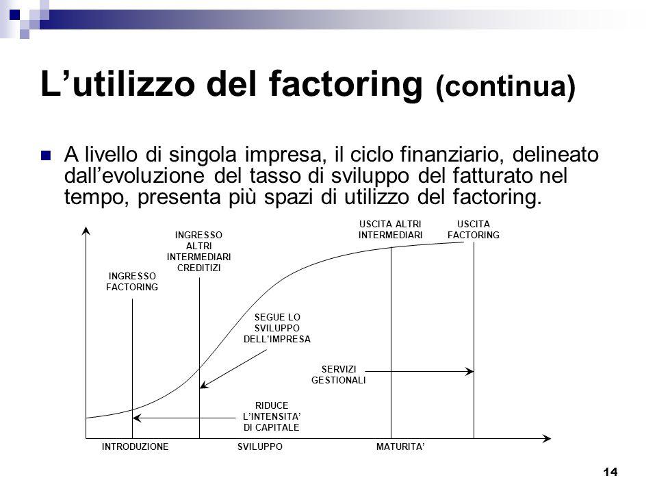 14 Lutilizzo del factoring (continua) A livello di singola impresa, il ciclo finanziario, delineato dallevoluzione del tasso di sviluppo del fatturato