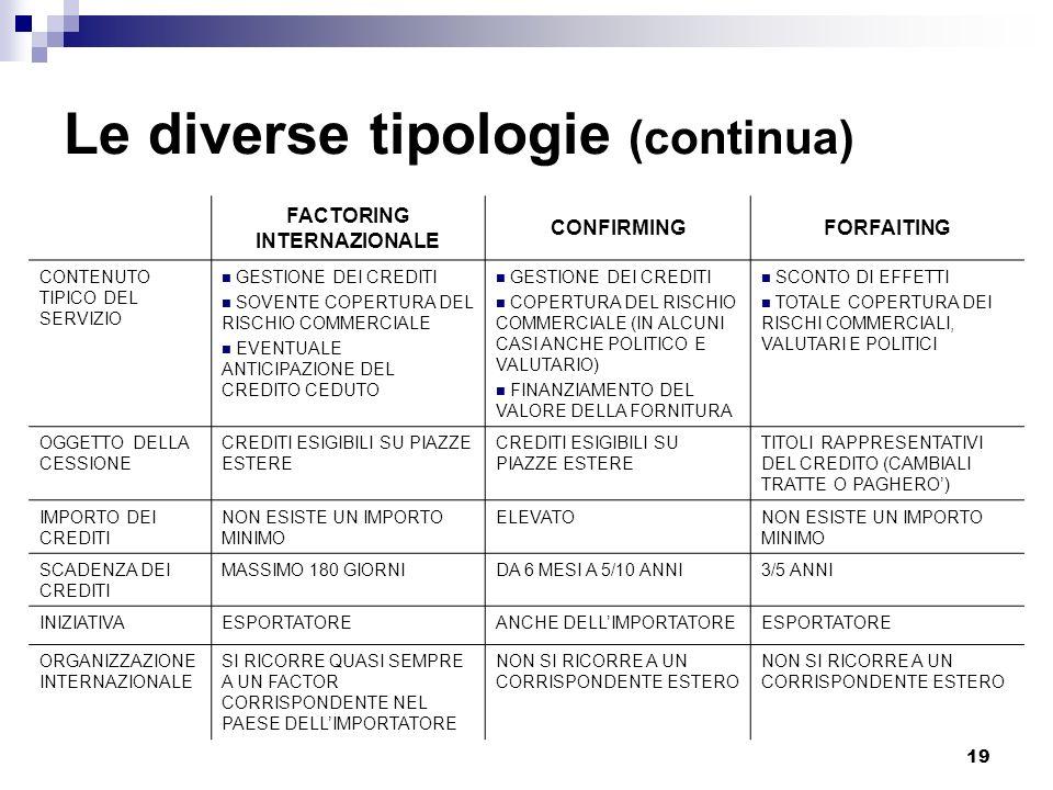 19 Le diverse tipologie (continua) FACTORING INTERNAZIONALE CONFIRMINGFORFAITING CONTENUTO TIPICO DEL SERVIZIO GESTIONE DEI CREDITI SOVENTE COPERTURA