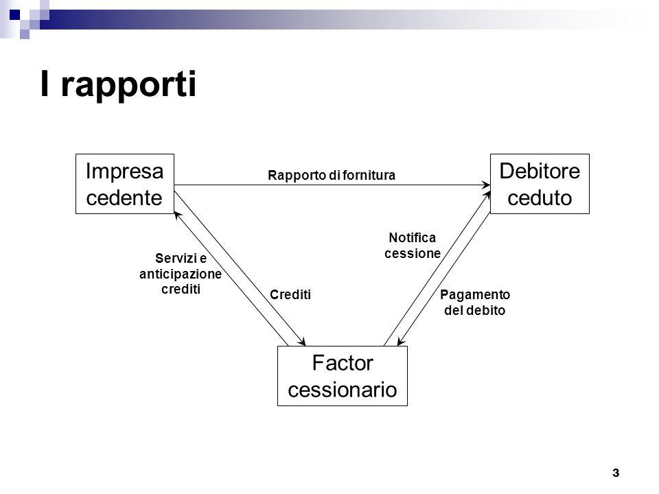 3 I rapporti Impresa cedente Debitore ceduto Factor cessionario Rapporto di fornitura CreditiPagamento del debito Notifica cessione Servizi e anticipa