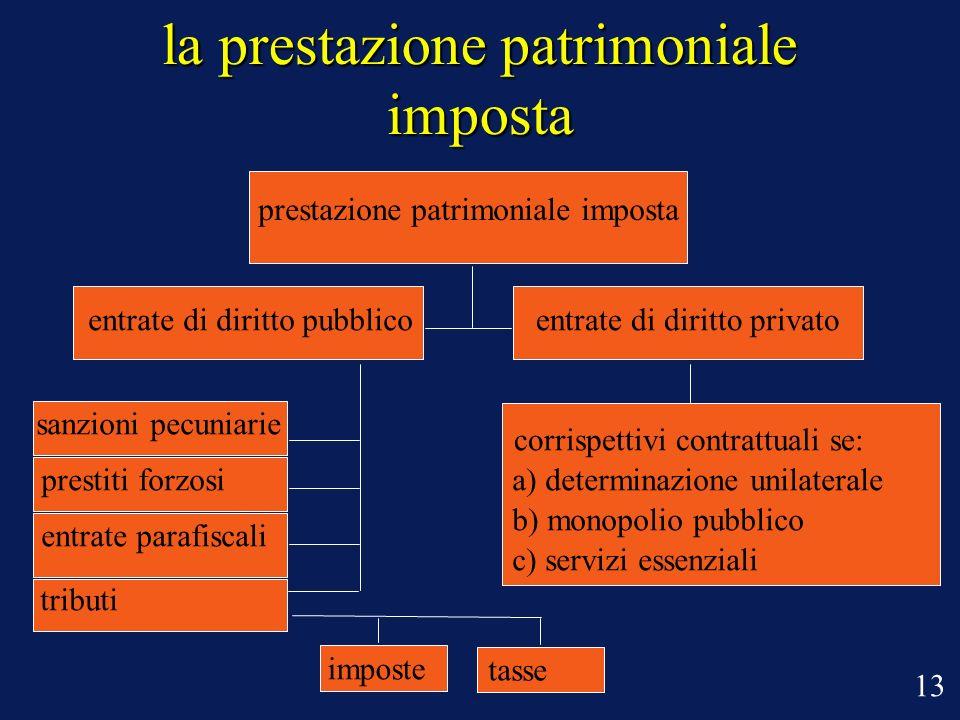 la prestazione patrimoniale imposta prestazione patrimoniale imposta entrate di diritto pubblico sanzioni pecuniarie prestiti forzosi entrate parafisc