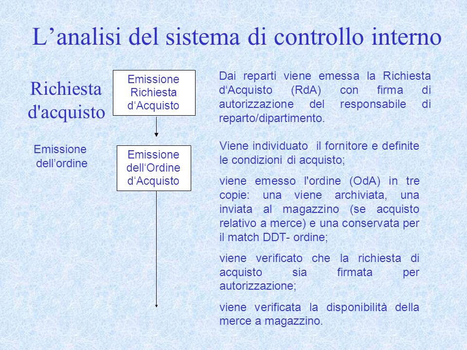 4E una procedura di revisione (obbligatoria) 4E una procedura di revisione che dà forti evidenze della completezza ed accuratezza dei debiti (ovvero degli acquisti e dei pagamenti) La circolarizzazione dei fornitori