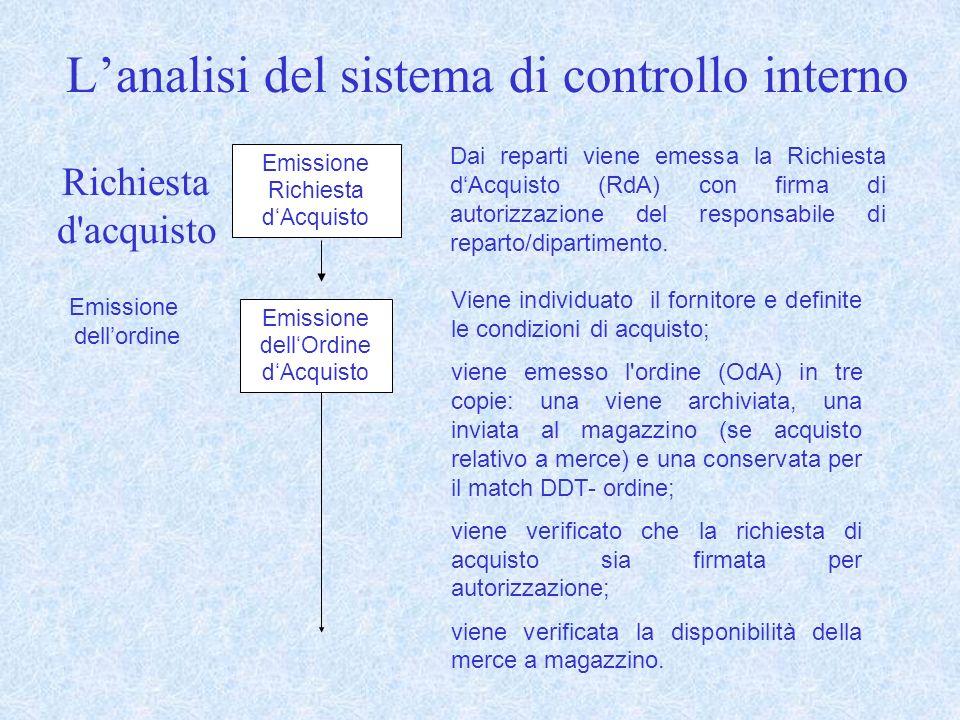 Richiesta d acquisto Lanalisi del sistema di controllo interno Emissione Richiesta dAcquisto Dai reparti viene emessa la Richiesta dAcquisto (RdA) con firma di autorizzazione del responsabile di reparto/dipartimento.