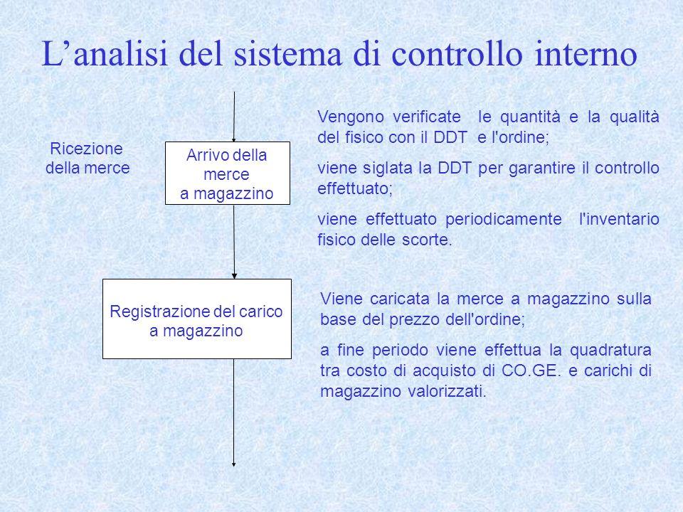 Arrivo della merce a magazzino Ricezione della merce Vengono verificate le quantità e la qualità del fisico con il DDT e l ordine; viene siglata la DDT per garantire il controllo effettuato; viene effettuato periodicamente l inventario fisico delle scorte.