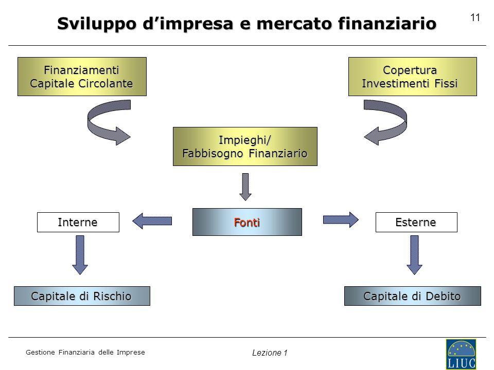 Gestione Finanziaria delle Imprese Lezione 1 11 Finanziamenti Capitale Circolante Copertura Investimenti Fissi Impieghi/ Fabbisogno Finanziario Fabbisogno Finanziario Fonti InterneEsterne Capitale di Rischio Capitale di Debito Sviluppo dimpresa e mercato finanziario