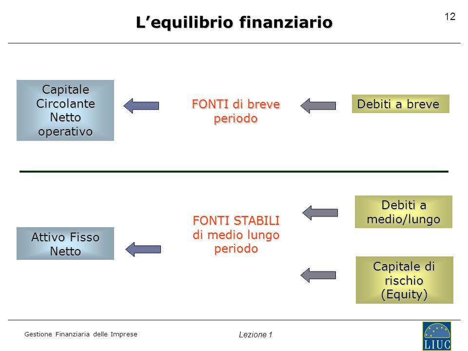 Gestione Finanziaria delle Imprese Lezione 1 12 Lequilibrio finanziario Capitale Circolante Netto operativo Attivo Fisso Netto FONTI di breve periodo FONTI STABILI di medio lungo periodo Debiti a breve Debiti a medio/lungo Capitale di rischio (Equity)