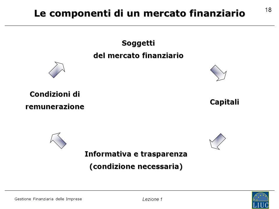 Gestione Finanziaria delle Imprese Lezione 1 18 Le componenti di un mercato finanziario Soggetti del mercato finanziario Informativa e trasparenza (condizione necessaria) Condizioni di remunerazione Capitali