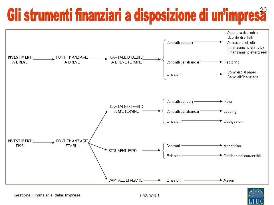 Gestione Finanziaria delle Imprese Lezione 1 20
