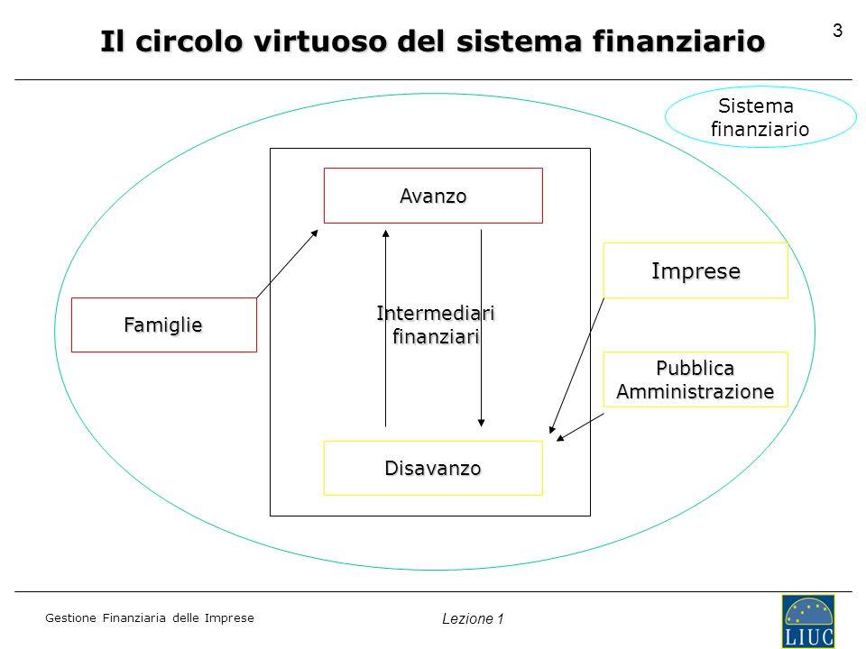 Gestione Finanziaria delle Imprese Lezione 1 3 Sistema finanziario Avanzo Disavanzo Famiglie Imprese PubblicaAmministrazione Intermediarifinanziari Il circolo virtuoso del sistema finanziario