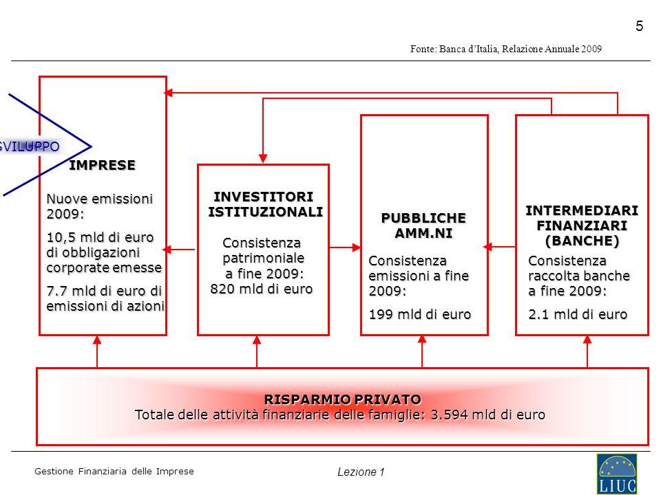 Gestione Finanziaria delle Imprese Lezione 1 5 IMPRESE INVESTITORI ISTITUZIONALI ISTITUZIONALIConsistenzapatrimoniale a fine 2009: a fine 2009: 820 mld di euro PUBBLICHE AMM.NI INTERMEDIARIFINANZIARI(BANCHE) RISPARMIO PRIVATO Totale delle attività finanziarie delle famiglie: 3.594 mld di euro Consistenza raccolta banche a fine 2009: 2.1 mld di euro Consistenza emissioni a fine 2009: 199 mld di euro Nuove emissioni 2009: 10,5 mld di euro di obbligazioni corporate emesse 7.7 mld di euro di emissioni di azioni SVILUPPO Fonte: Banca dItalia, Relazione Annuale 2009