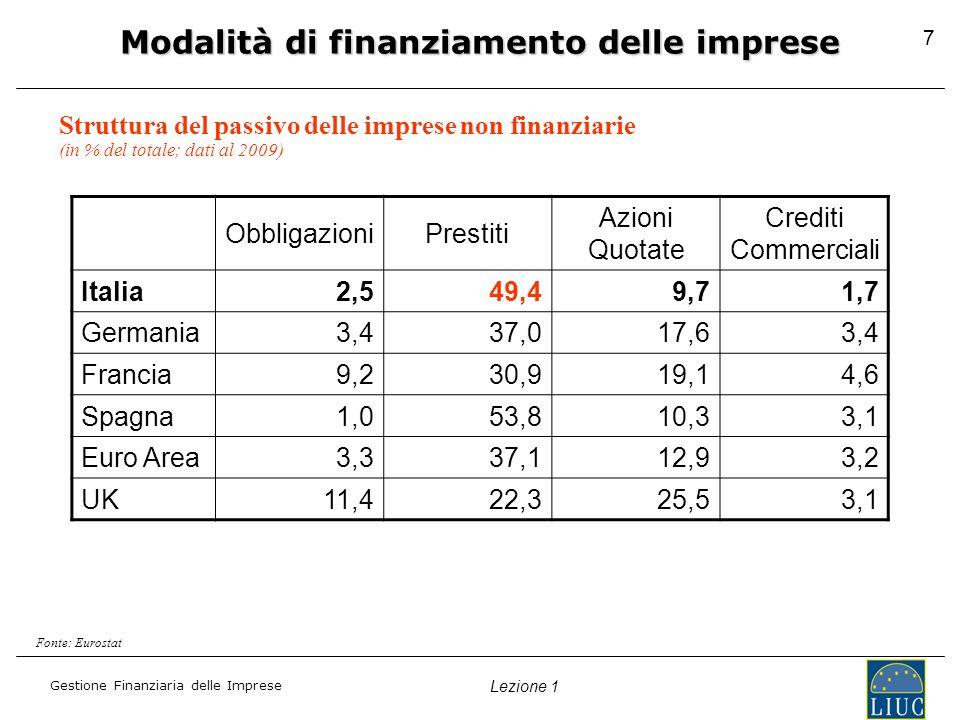 Gestione Finanziaria delle Imprese Lezione 1 7 Modalità di finanziamento delle imprese ObbligazioniPrestiti Azioni Quotate Crediti Commerciali Italia2,549,49,71,7 Germania3,437,017,63,4 Francia9,230,919,14,6 Spagna1,053,810,33,1 Euro Area3,337,112,93,2 UK11,422,325,53,1 Struttura del passivo delle imprese non finanziarie Fonte: Eurostat (in % del totale; dati al 2009)