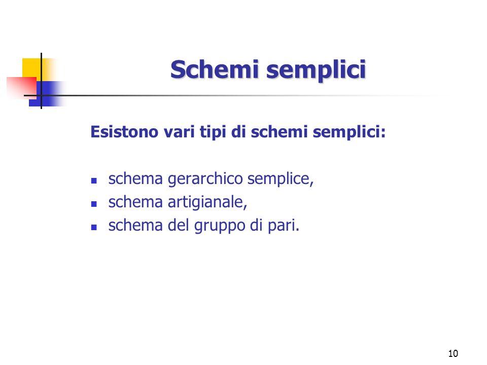 10 Schemi semplici Esistono vari tipi di schemi semplici: schema gerarchico semplice, schema artigianale, schema del gruppo di pari.