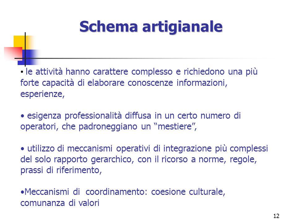 12 Schema artigianale le attività hanno carattere complesso e richiedono una più forte capacità di elaborare conoscenze informazioni, esperienze, esig