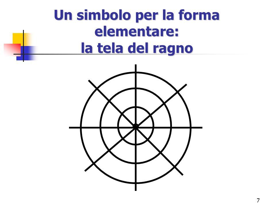 7 Un simbolo per la forma elementare: la tela del ragno