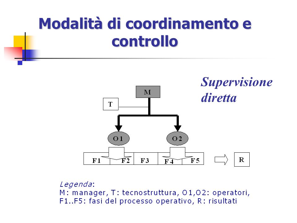 8 Modalità di coordinamento e controllo Supervisione diretta