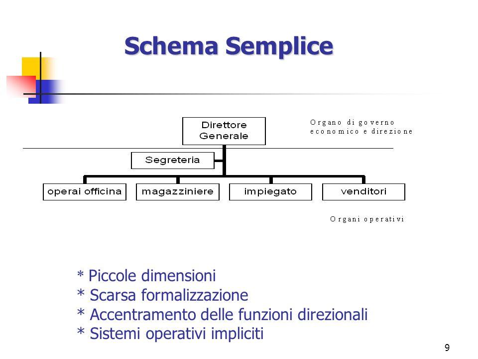 9 * Piccole dimensioni * Scarsa formalizzazione * Accentramento delle funzioni direzionali * Sistemi operativi impliciti Schema Semplice