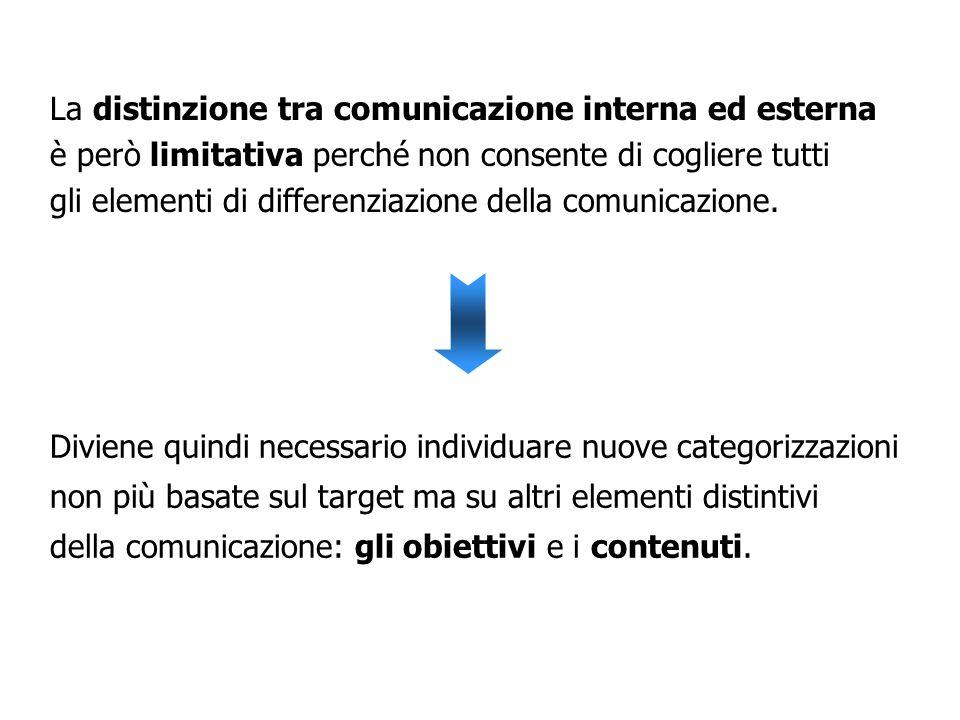 COMUNICAZIONE INTERNA COMUNICAZIONE ESTERNA AZIONISTI CLIENTIINTEGRATIVERTICALMENTE FORNITORIINTEGRATIVERTICALMENTE ORGANIZZAZIONISINDACALI DIPENDENTI