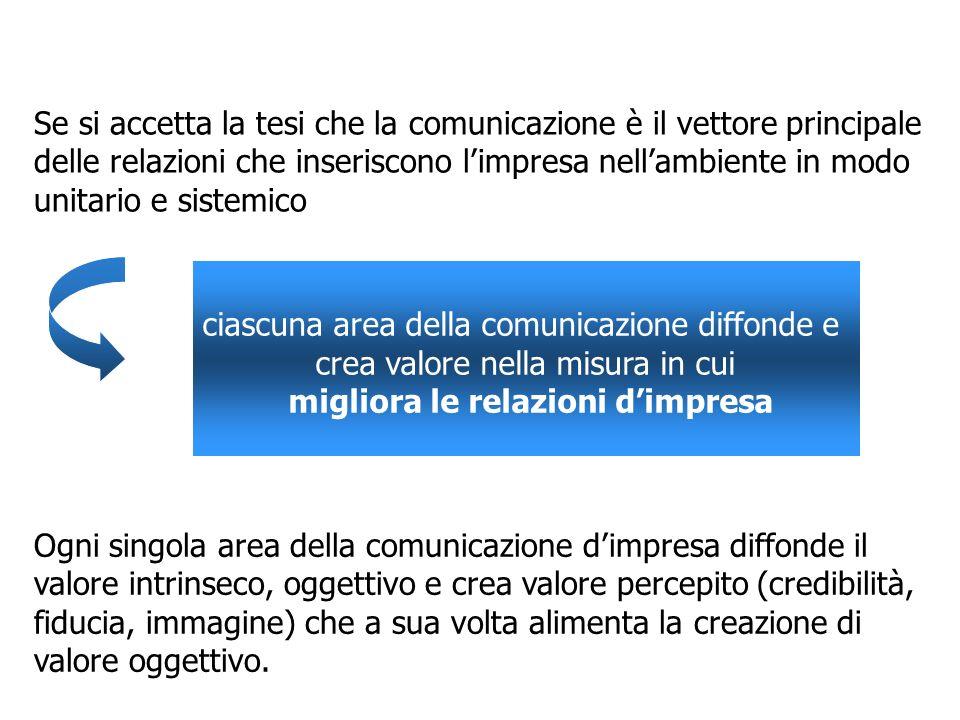 Si individuano allora 4 aree della comunicazione dimpresa: la comunicazione commerciale la comunicazione istituzionale la comunicazione gestionale la