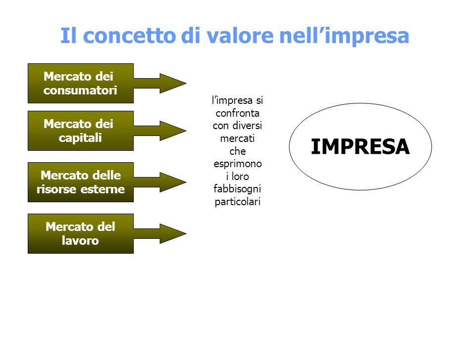 Le 4 aree della comunicazione devono essere gestite con: coerenza integrazione
