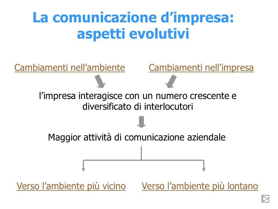 Comunicazione aziendale Comunicazione e valore Renato Fiocca - marzo 2000