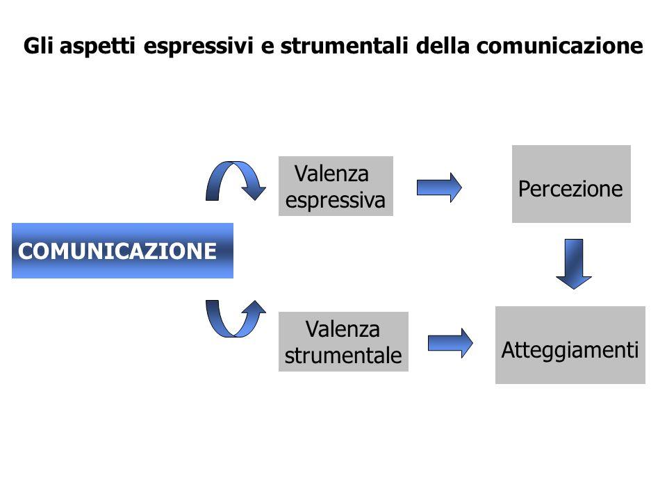 Comunicazione e valore Ruolo della comunicazione Diffusione del valoreCreazione del valore La comunicazione: rende visibili le competenze distintive a