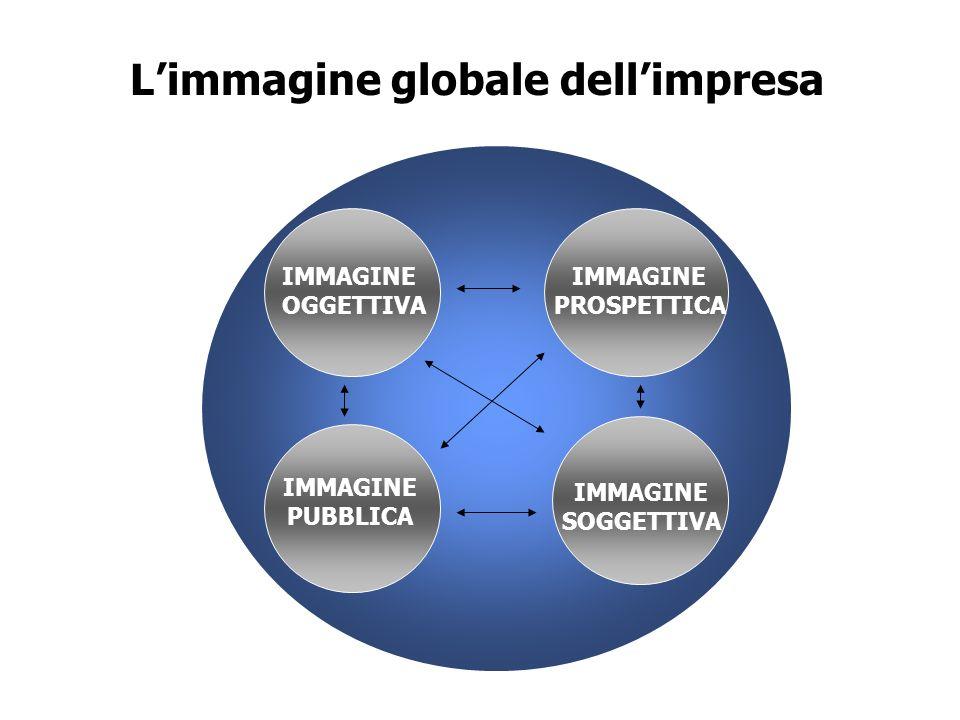 concetto di immagine 1. Filone limmagine fa parte della più ampia politica di marketing interpretazione funzionale interpretazione minimale 2. Filone