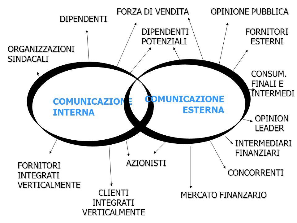 Integrazione e specializzazione delle aree della comunicazione d'impresa COMUNICAZIONE DIMPRESA COMUNICAZIONE INTERNA COMUNICAZIONE ESTERNA è rivolta